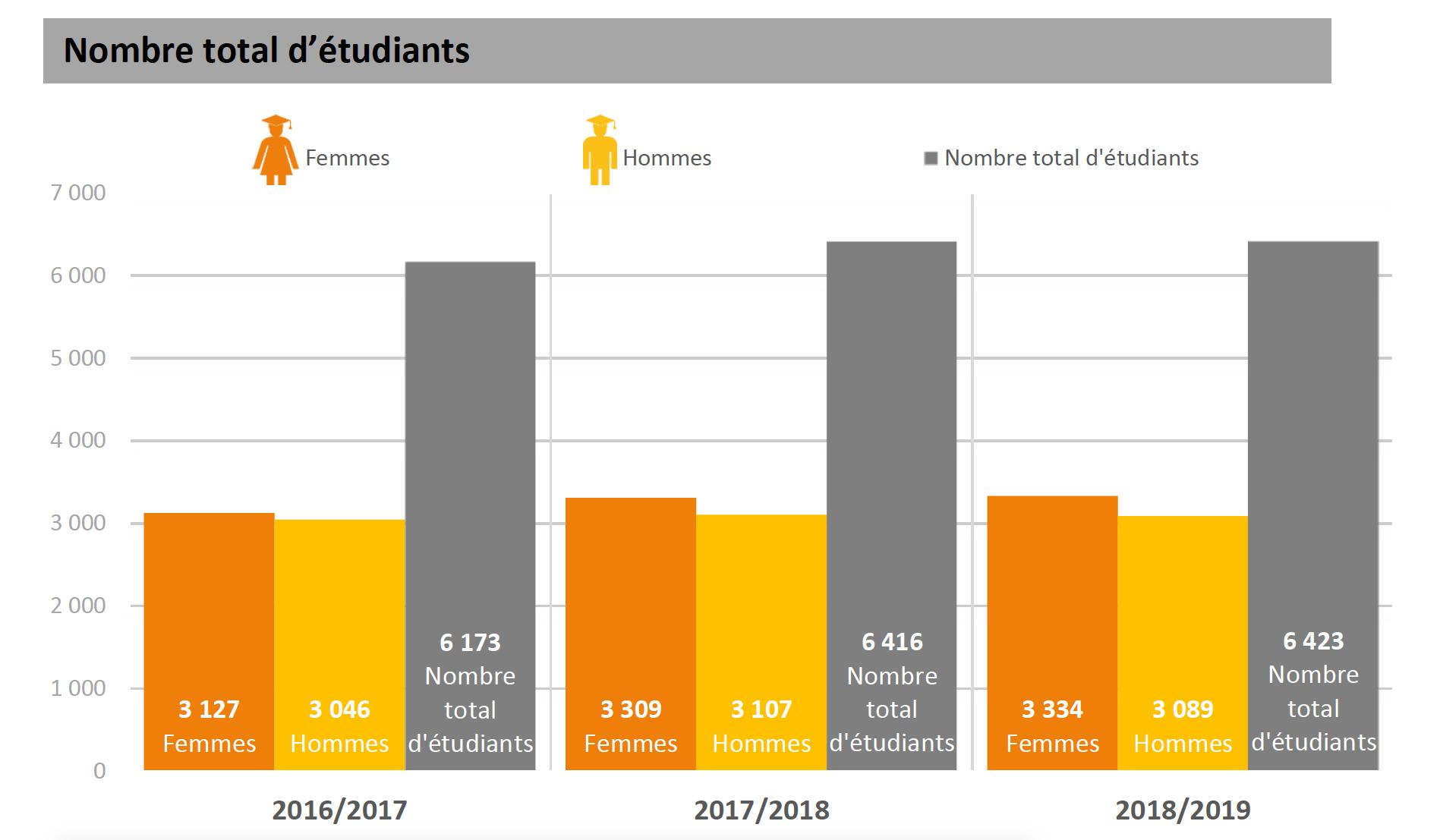 Nombre d'étudiants au Luxembourg