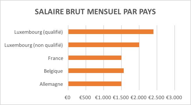 Quel Est Le Salaire Minimum En France Belgique Allemagne