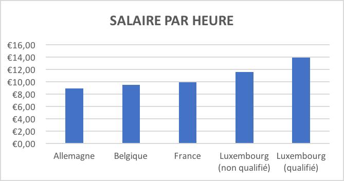 Quel Est Le Salaire Minimum En France Belgique Allemagne Et